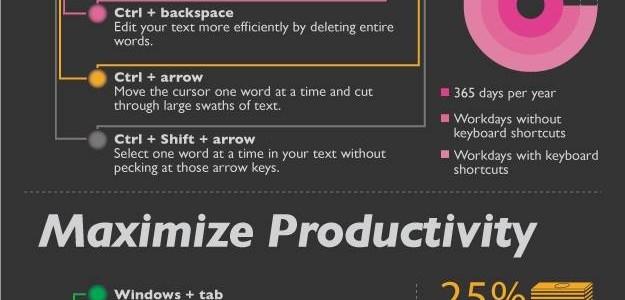 Tiết kiệm 8 ngày làm việc mỗi năm bằng cách sử dụng phím tắt (windows)