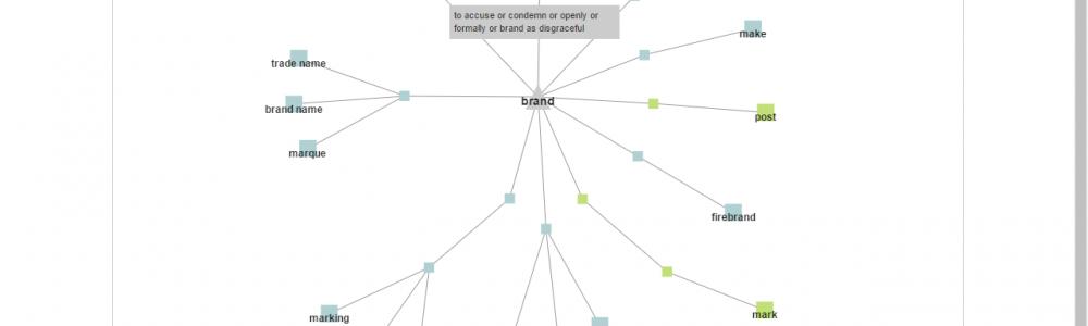 Nâng cao vốn từ vựng Tiếng Anh bằng Graph Words